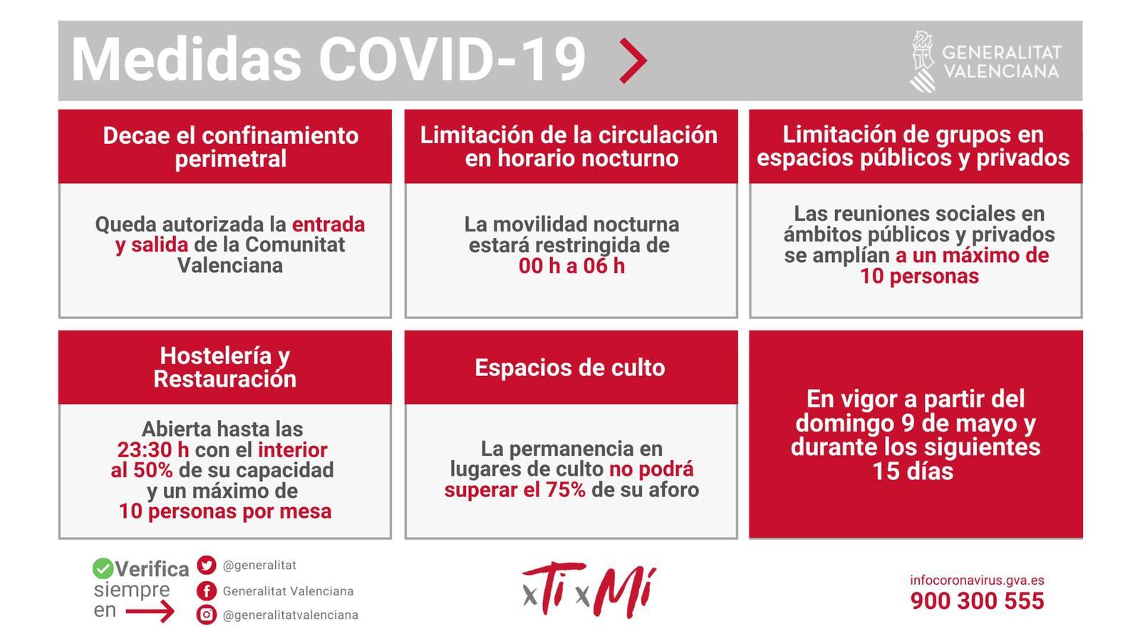 Medidas anticovid desde el 9 de mayo